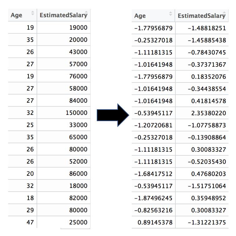 Manipuler les variables catégoriques dans un jeu de données