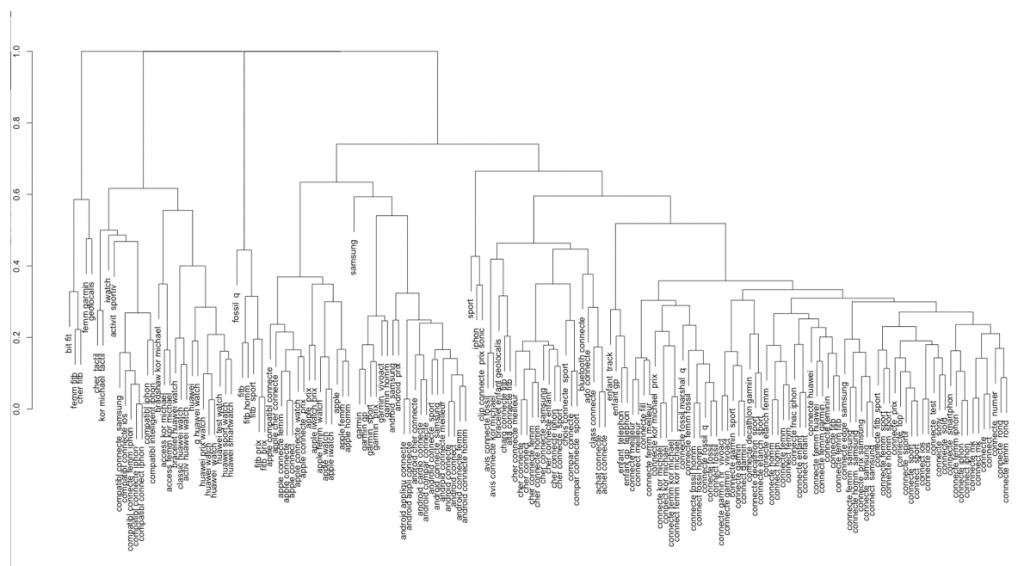 clusterisation mots-cles-seo
