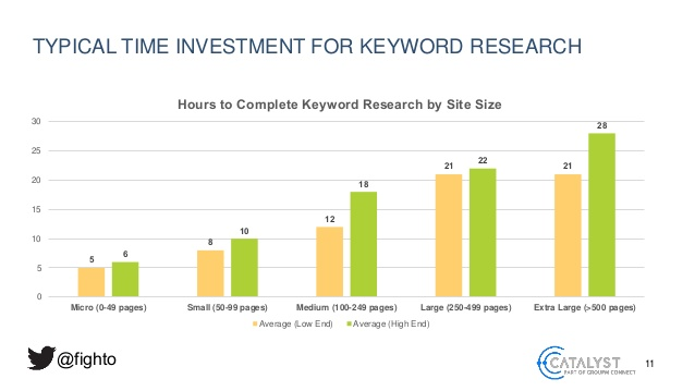 time per keyword study