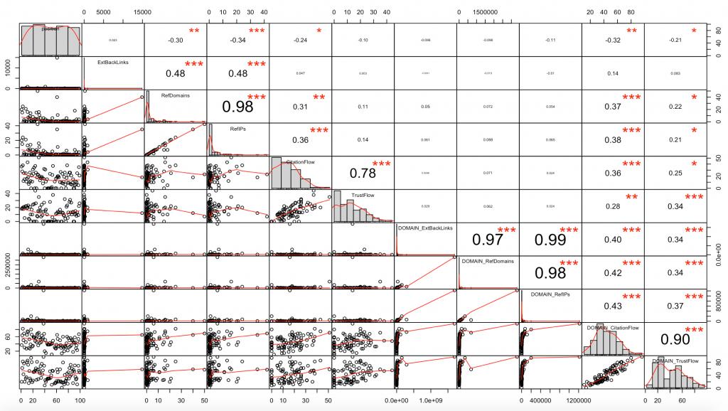 correlations seo netlinking backlinks
